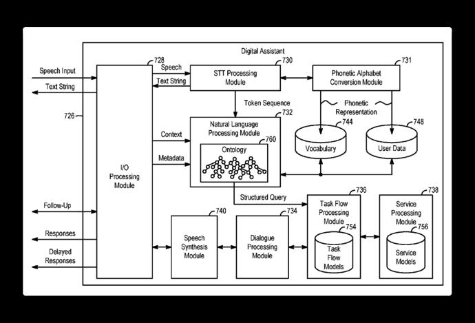 Siri patent 001