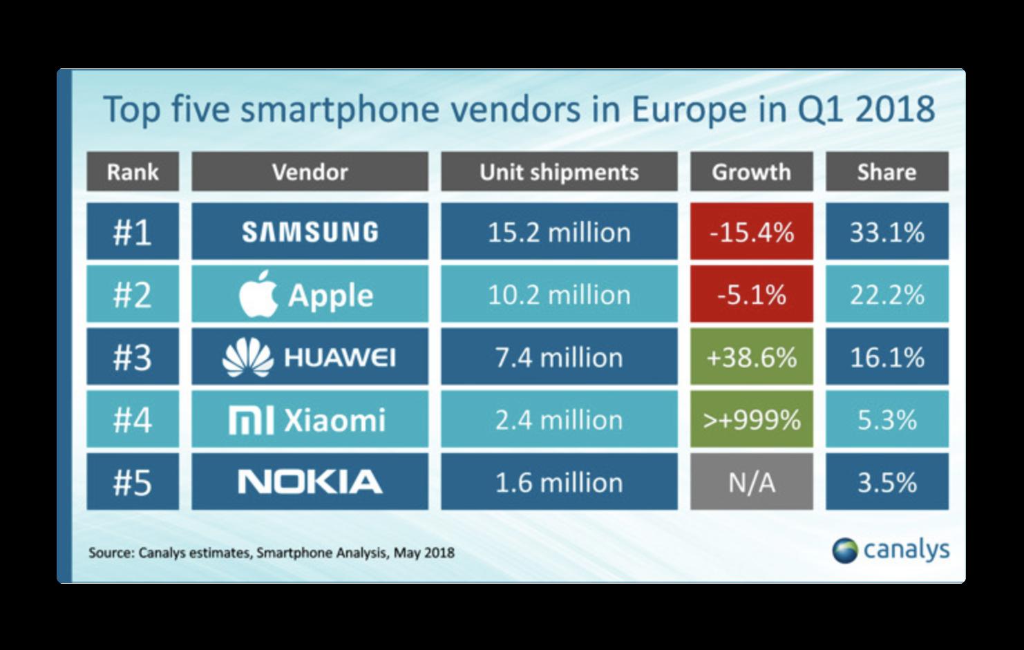 iPhone X、2018年Q1において欧州で最も人気のスマートフォンでした