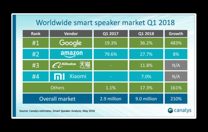 Smart speaker2018Q1 001 z