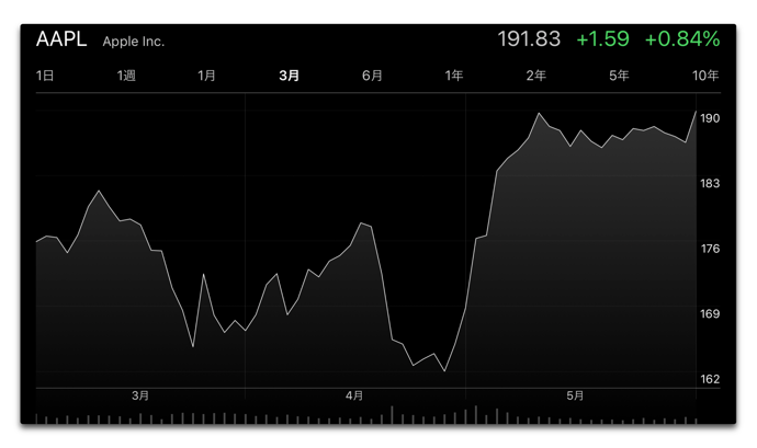 Apple、株価は過去最高の終値を記録(2018年6月4日)