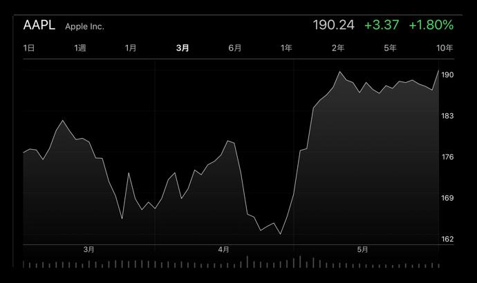 Apple、株価の終値が過去最高を記録する