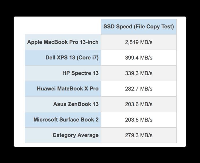 2018 MacBook Pro SSD 002 z