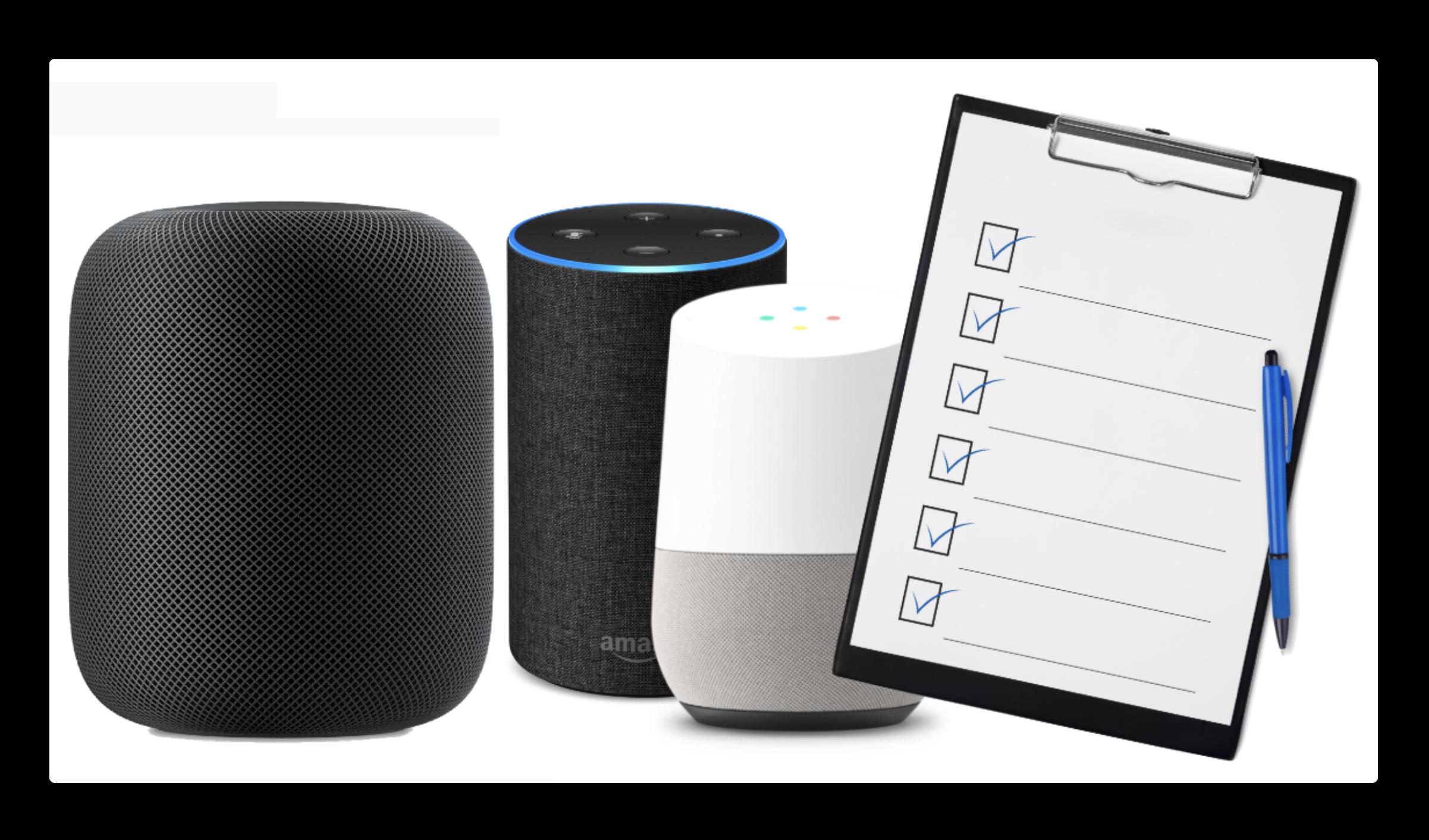 年間デジタルアシスタントIQテストで、SiriはGoogle Assistantに次ぐ79%の回答率