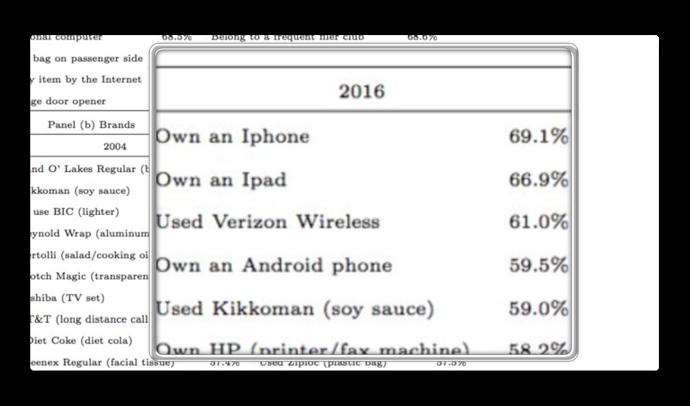 米国では、iPhoneやiPadを持っていると富裕層と推測される要因となる