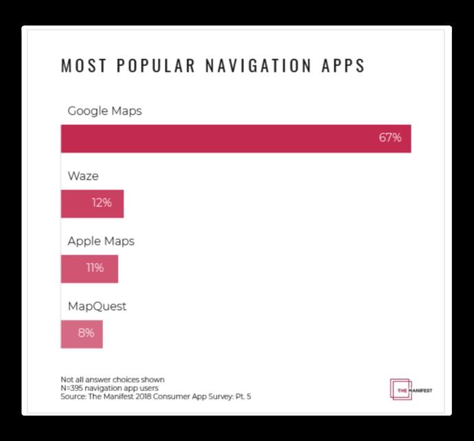 Navigation apps Market 001 z