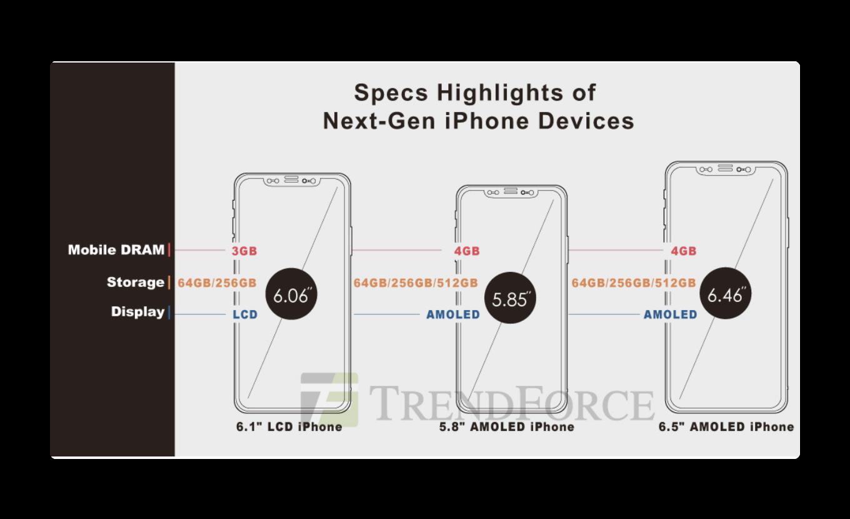 2018年のiPhoneは699ドルから、Apple PencilをサポートでOLEDモデルは512GBのストレージ