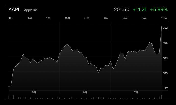 Apple、株価の終値が最高値を記録し時価総額が 1兆ドル目前に