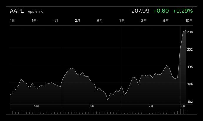 Appleの株価は、昨日の時価総額 1兆ドルからさらに終値・高値共に過去最高を記録