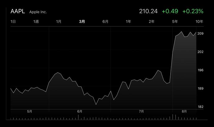 Apple(AAPL)、株価が史上最高値を更新