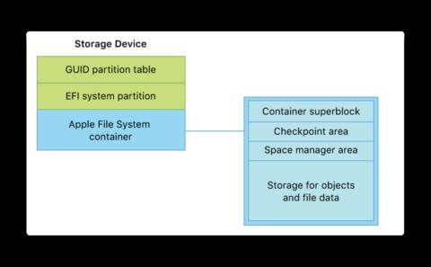 Apple、APFSのリファレンスドキュメント「Apple File System Reference」を公開
