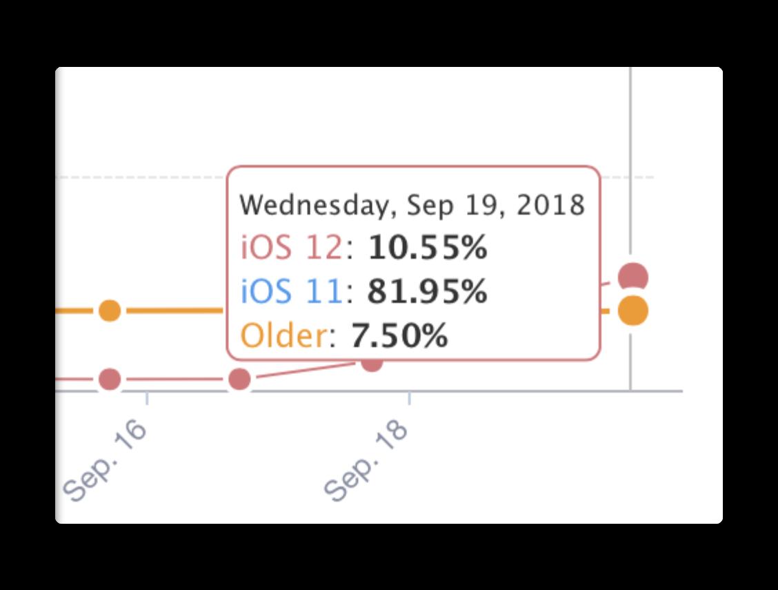 iOS 12、リリース後48時間でのインストール率は 10.55%