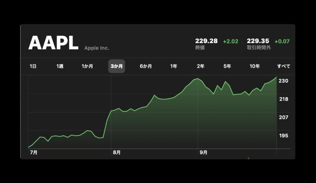 Apple(AAPL)、高値・終値共に最高値を記録