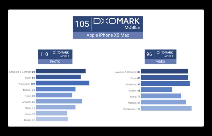 DxOMark iPhone XS Max 002