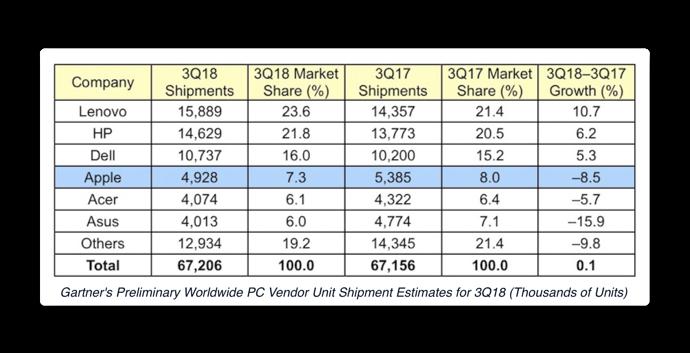 Mac market share 001
