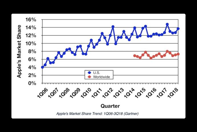 Mac market share 002