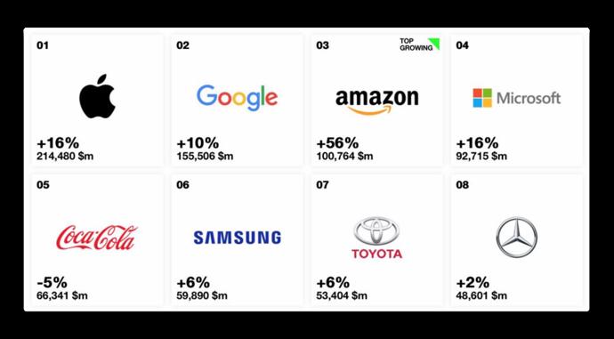 Apple。世界で最も評価の高いブランドとして6年連続でトップを獲得