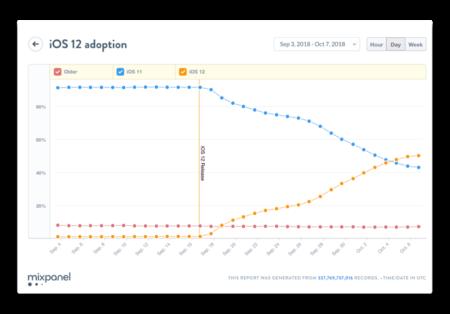 iOS 12の採用率が20日間で50%越え、iOS 11を上回るペース