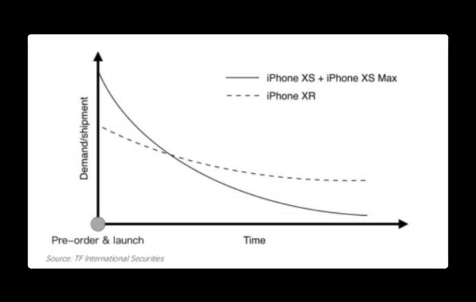 IPhone XR pre order 00001