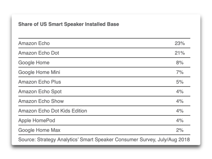 Smart speaker sales 0001