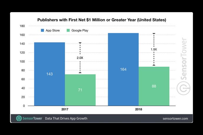 App Store Publishers 00002