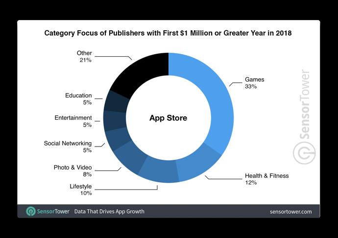 App Store Publishers 00003
