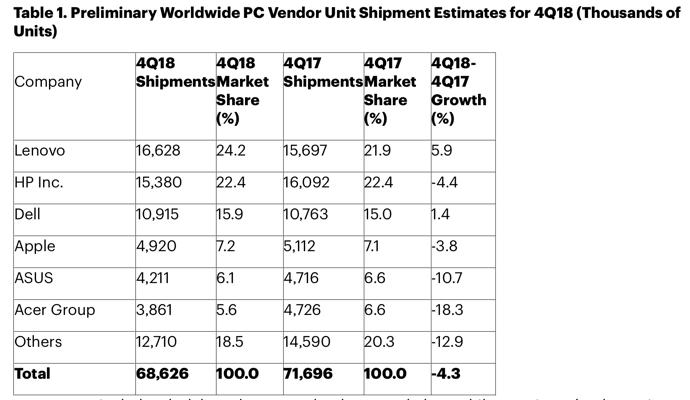 PC Shipment 2018Q4 00004