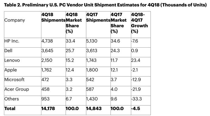 PC Shipment 2018Q4 00005