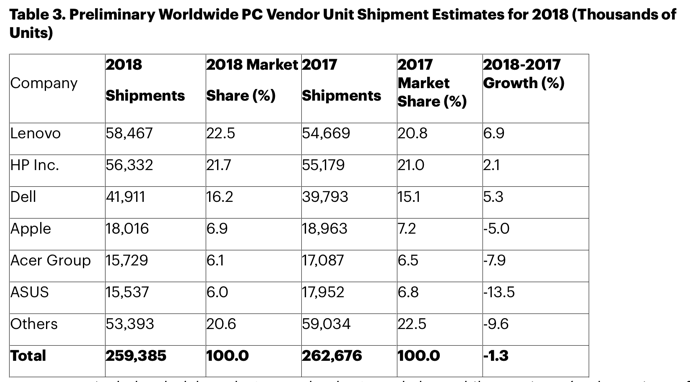 PC Shipment 2018Q4 00006
