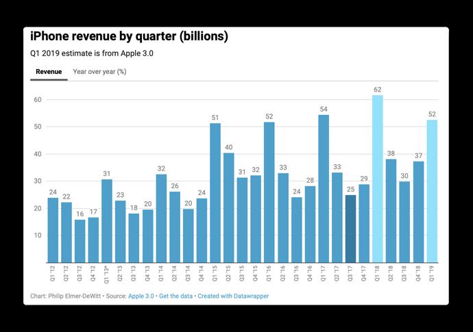 IPhone revenue 00001