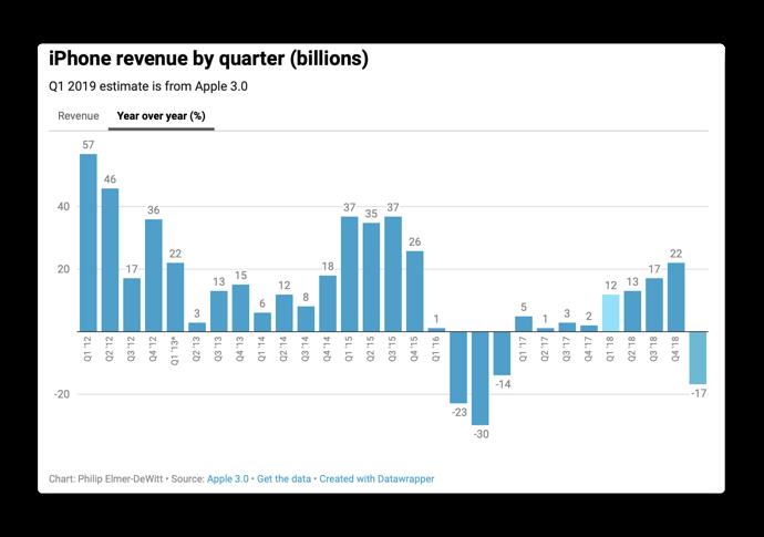 IPhone revenue 00002