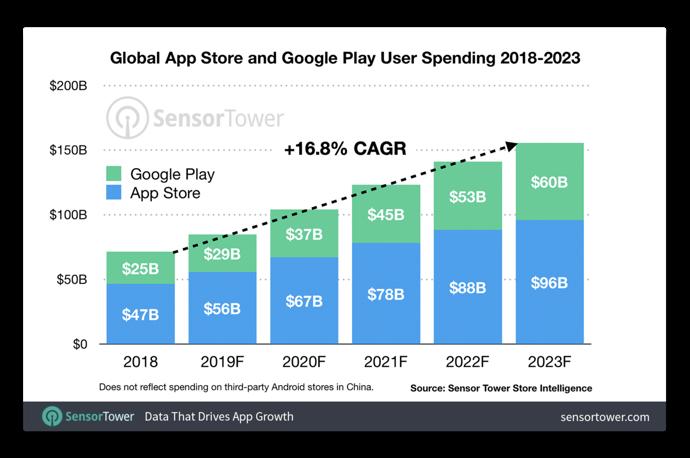 App Store User Spending 00001