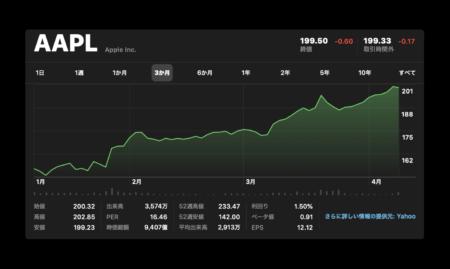 Appleの株価は1兆ドルの時価総額に向って上昇