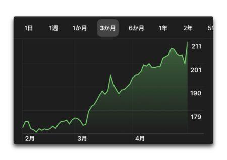 Apple、株価の時価総額が一時的に 1兆ドルを越える