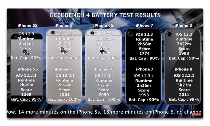 IOS 12 3 1 Battery test 00002
