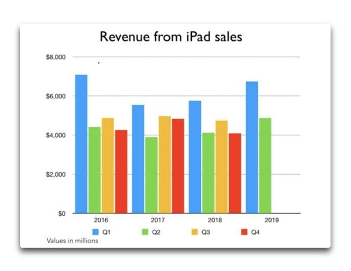 IPad Sales 00001