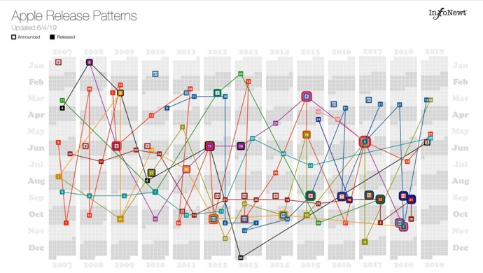 Apple製品リリースパターンの視覚化(2019年更新)
