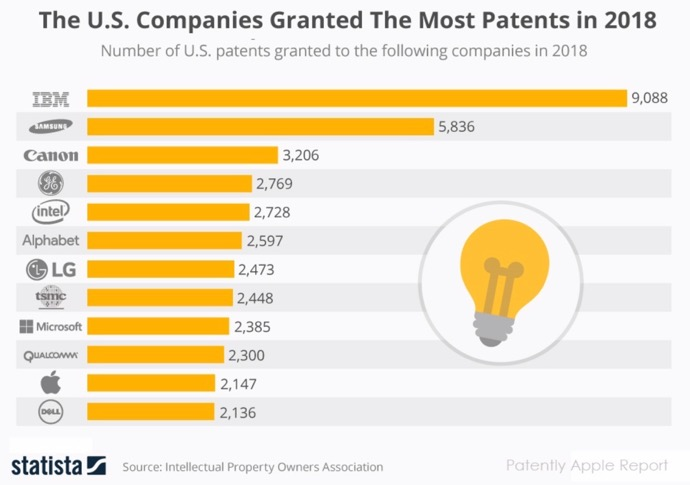 Patent Statistics 00002 z