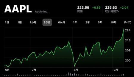 Apple、再び時価総額が1兆ドル企業へ