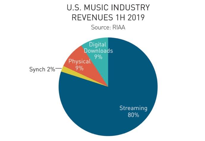 RIAA 00001 z