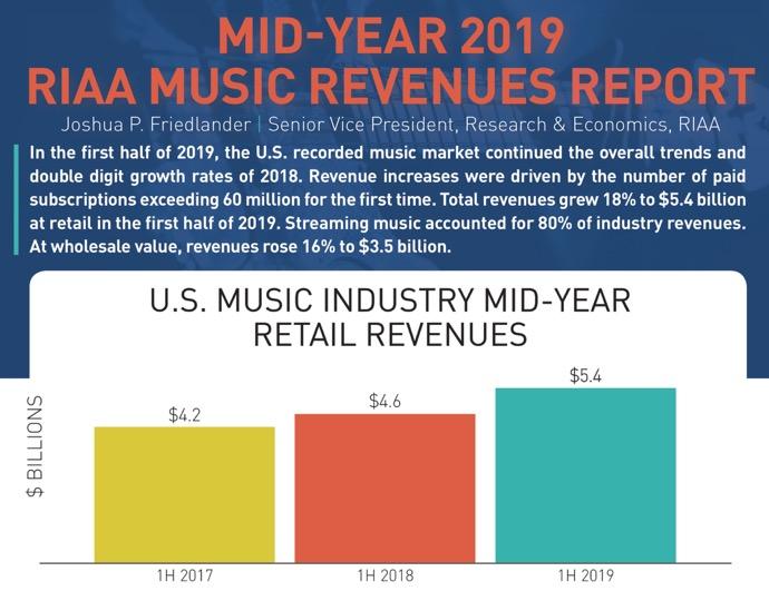 Apple MusicやSpotifyなどのストリーミングサービスは、音楽業界の収益の80%を占める