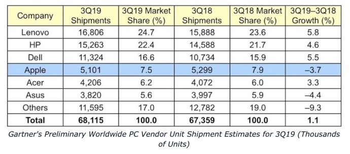 2019Q3 PC market 00001 z