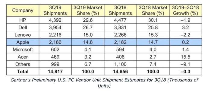2019Q3 PC market 00003 z