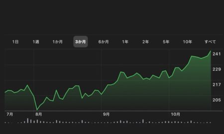 Apple、10月21日(現地時間)に日中最高値の株価と終値共に最高値を更新
