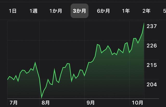 Apple、日中最高値の株価と終値共に最高値を更新