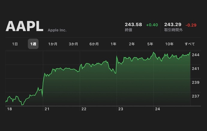 Apple、10月24日(現地時間)に日中最高値の株価と終値共に最高値を更新