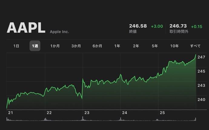 Apple、10月25日(現地時間)に日中最高値の株価と終値共に最高値を更新