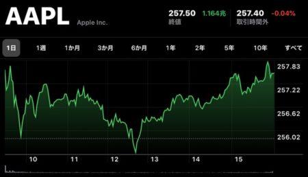 Apple、11月4日(現地時間)に日中最高値の株価と終値共に最高値を更新