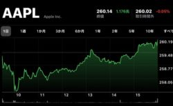 Apple、11月8日(現地時間)に日中最高値の株価と終値共に最高値を更新