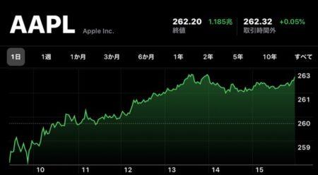 Apple、11月11日(現地時間)に日中最高値の株価と終値共に最高値を更新