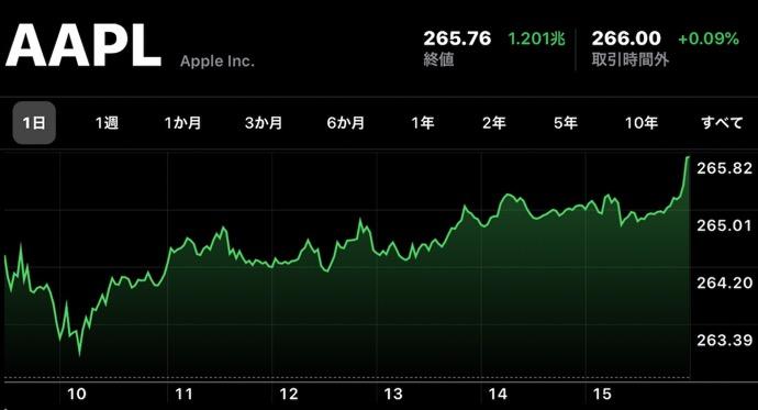 Apple、11月15日(現地時間)に日中最高値の株価と終値共に最高値を更新